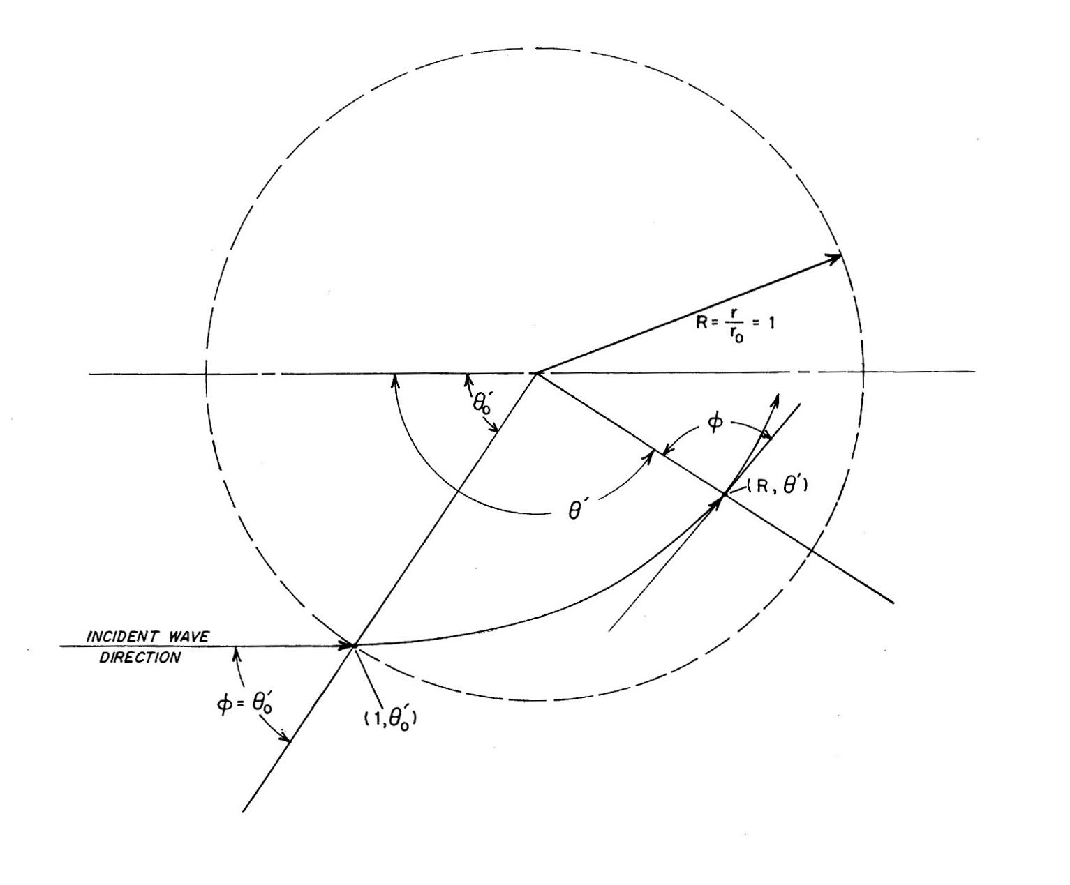 Arthur's Coordinate System