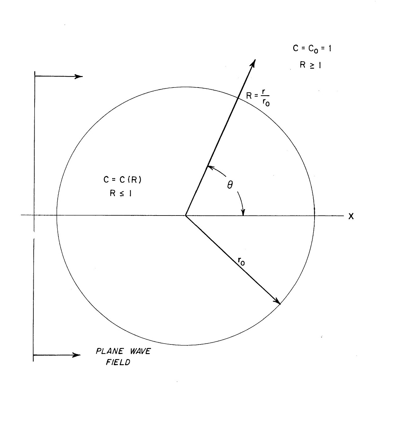 Geometry Of The Present Analysis